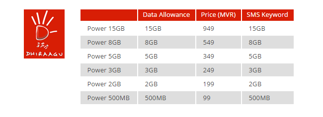 dhiraagu data packages